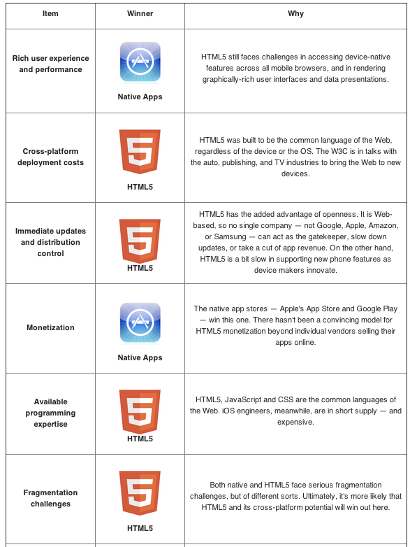 HTML5 vs Native mobile apps infographic